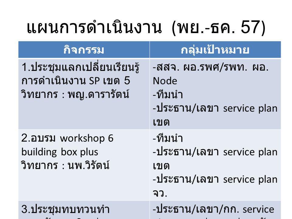 แผนการดำเนินงาน ( พย.- ธค.57) กิจกรรมกลุ่มเป้าหมาย 1.