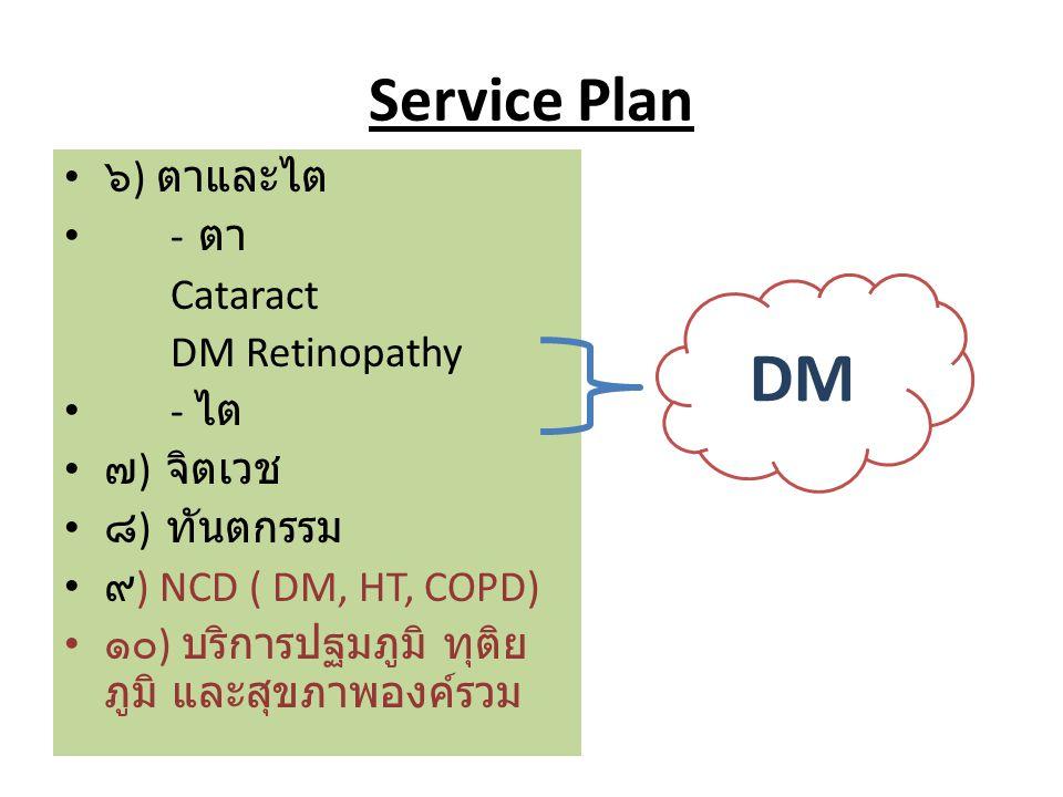 Service Plan ๖ ) ตาและไต - ตา Cataract DM Retinopathy - ไต ๗ ) จิตเวช ๘ ) ทันตกรรม ๙ ) NCD ( DM, HT, COPD) ๑๐ ) บริการปฐมภูมิ ทุติย ภูมิ และสุขภาพองค์รวม DM