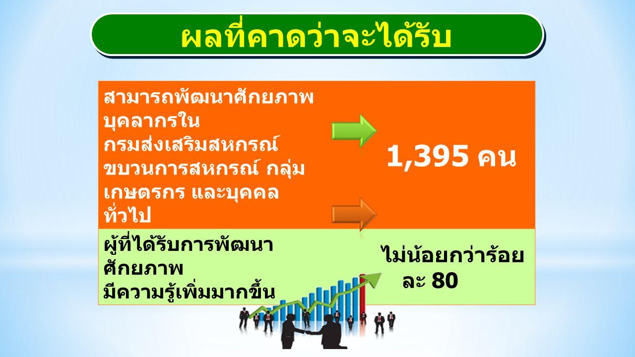 ผลที่คาดว่าจะได้รับ สามารถพัฒนาศักยภาพ บุคลากรใน กรมส่งเสริมสหกรณ์ ขบวนการสหกรณ์ กลุ่ม เกษตรกร และบุคคล ทั่วไป 1,395 คน ผู้ที่ได้รับการพัฒนา ศักยภาพ ม