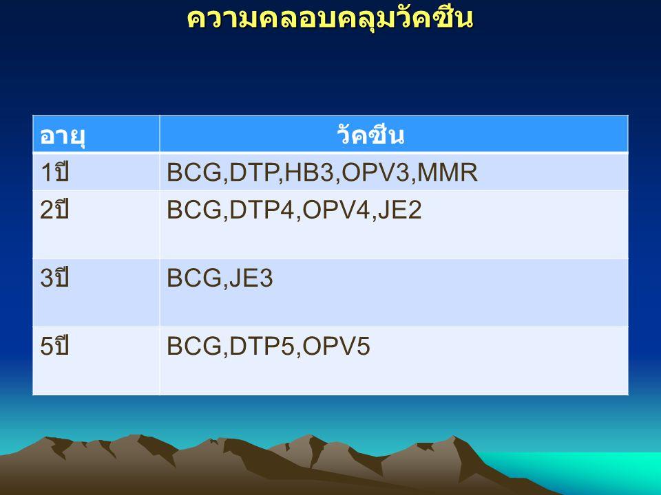 ความคลอบคลุมวัคซีน อายุ วัคซีน 1 ปี BCG,DTP,HB3,OPV3,MMR 2 ปี BCG,DTP4,OPV4,JE2 3 ปี BCG,JE3 5 ปี BCG,DTP5,OPV5
