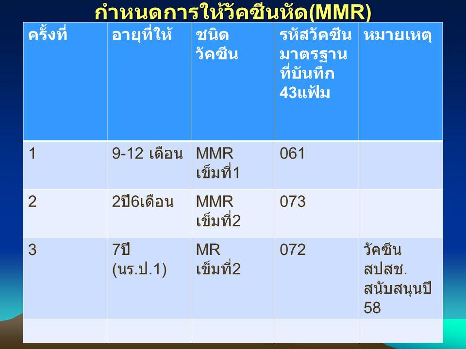 กำหนดการให้วัคซีนหัด (MMR) ครั้งที่อายุที่ให้ชนิด วัคซีน รหัสวัคซีน มาตรฐาน ที่บันทึก 43 แฟ้ม หมายเหตุ 1 9-12 เดือน MMR เข็มที่ 1 061 2 2 ปี 6 เดือน MMR เข็มที่ 2 073 3 7 ปี ( นร.