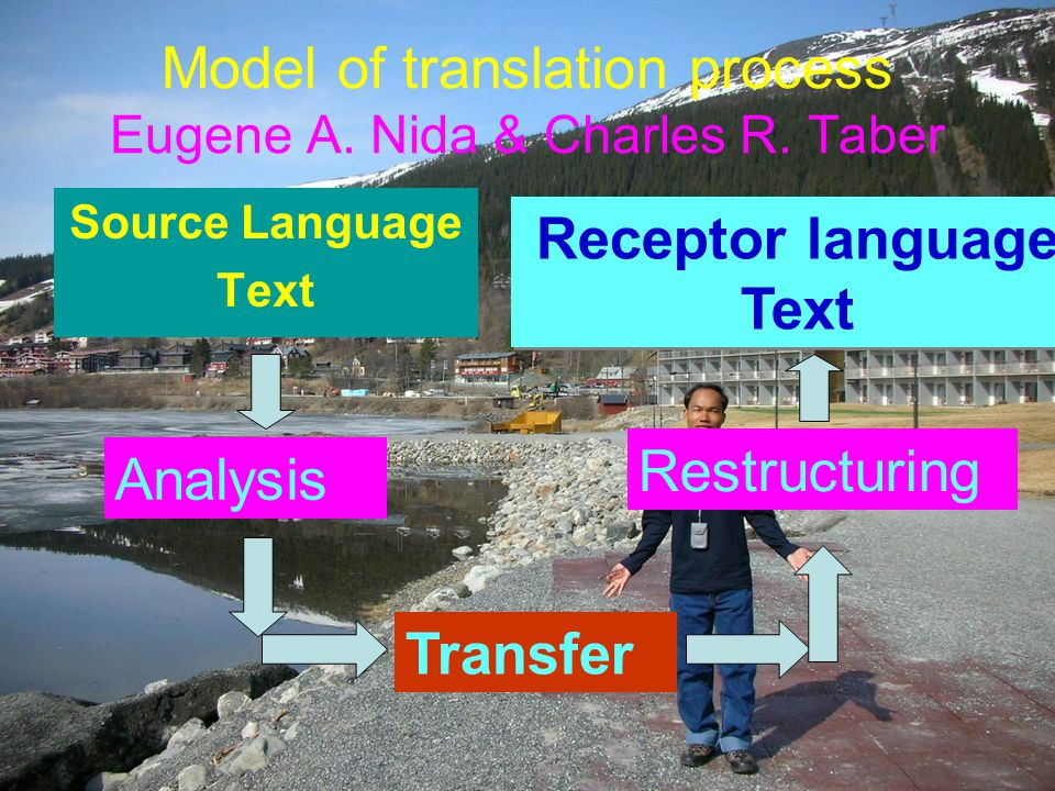 Model of translation process Eugene A. Nida & Charles R. Taber Source Language Text Receptor language Text Analysis Transfer Restructuring