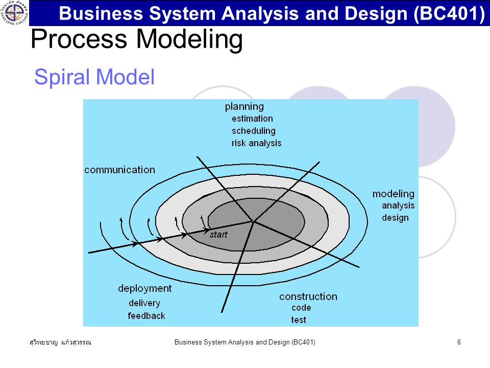 สุวิทยชาญ แก้วสุวรรณ Business System Analysis and Design (BC401)6 Process Modeling Spiral Model Business System Analysis and Design (BC401)