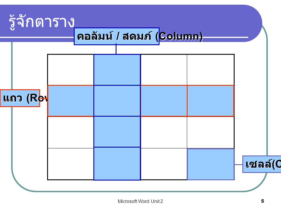 Microsoft Word Unit 25 รู้จักตาราง เซลล์ (Cell) แถว (Row) คอลัมน์ / สดมภ์ (Column)