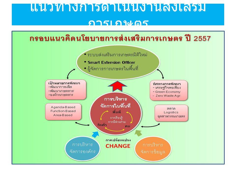 การทำงานร่วมกับเกษตรกร ชุมชน และ ภาคีเครือข่าย เน้นการมีส่วนร่วมทุกขั้นตอน ( ร่วมรับรู้ ร่วมคิดตัดสินใจ ร่วมลงมือปฏิบัติ ร่วมประเมินผล และ ร่วมรับประโยชน์ ) การได้รับประโยชน์ร่วมกันของทุกฝ่าย (win-win situation) ใช้เวทีส่งเสริมการเกษตร เวทีชุมชน หรือวิธีอื่น ๆ ตามความ เหมาะสม