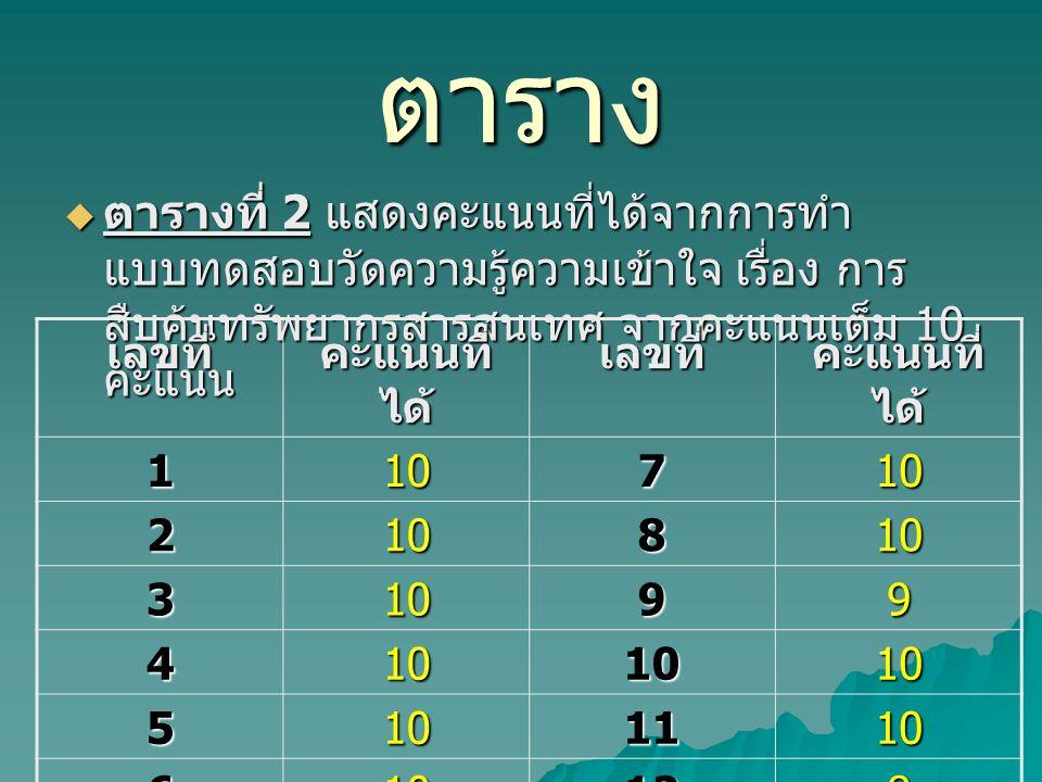 ตาราง  ตารางที่ 2 แสดงคะแนนที่ได้จากการทำ แบบทดสอบวัดความรู้ความเข้าใจ เรื่อง การ สืบค้นทรัพยากรสารสนเทศ จากคะแนนเต็ม 10 คะแนน เลขที่ คะแนนที่ ได้ เล