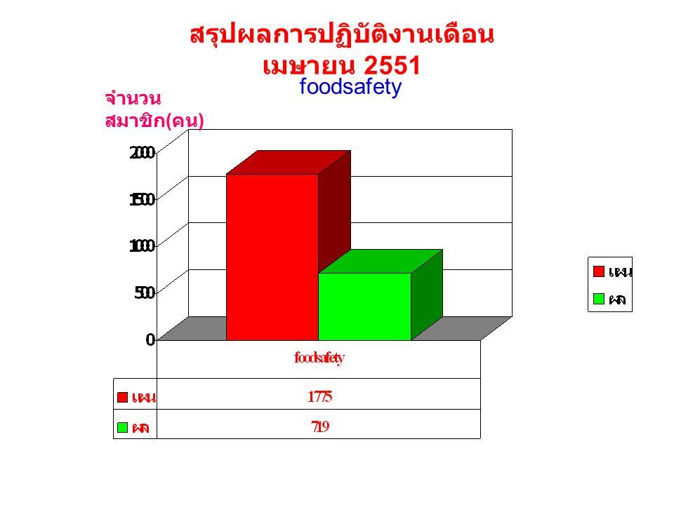 foodsafety จำนวน สมาชิก ( คน ) สรุปผลการปฏิบัติงานเดือน เมษายน 2551