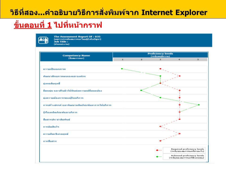 ขั้นตอนที่ 1 ไปที่หน้ากราฟ คำอธิบายวิธีการสั่งพิมพ์จาก Internet Explorer วิธีที่สอง...