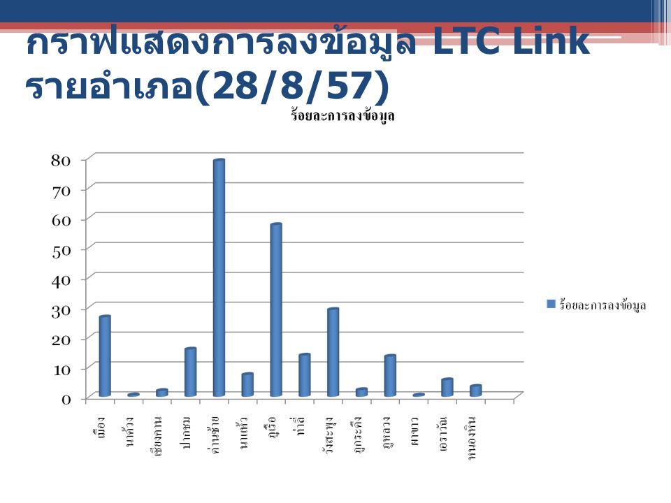 กราฟแสดงการลงข้อมูล LTC Link รายอำเภอ (28/8/57)