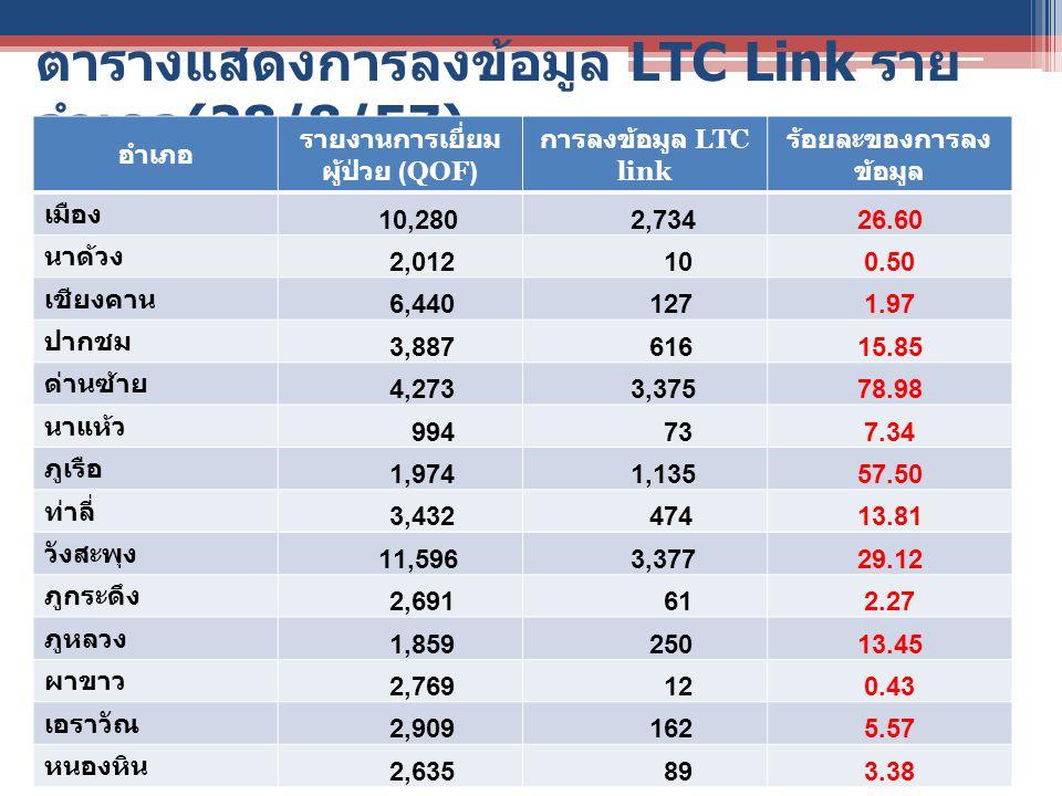 ตารางแสดงการลงข้อมูล LTC Link ราย อำเภอ (28/8/57) อำเภอ รายงานการเยี่ยม ผู้ป่วย (QOF) การลงข้อมูล LTC link ร้อยละของการลง ข้อมูล เมือง 10,280 2,73426.60 นาด้วง 2,012 100.50 เชียงคาน 6,440 1271.97 ปากชม 3,887 61615.85 ด่านซ้าย 4,273 3,37578.98 นาแห้ว 994 737.34 ภูเรือ 1,974 1,13557.50 ท่าลี่ 3,432 47413.81 วังสะพุง 11,596 3,37729.12 ภูกระดึง 2,691 612.27 ภูหลวง 1,859 25013.45 ผาขาว 2,769 120.43 เอราวัณ 2,909 1625.57 หนองหิน 2,635 893.38