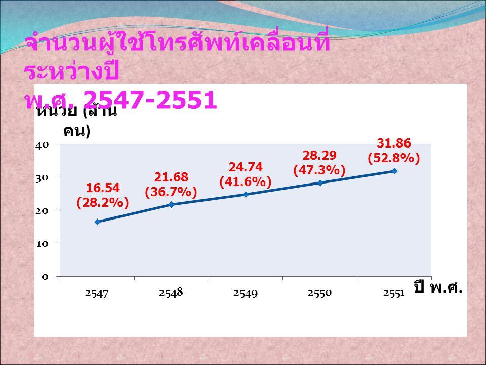 จำนวนผู้ใช้โทรศัพท์เคลื่อนที่ ระหว่างปี พ. ศ. 2547-2551