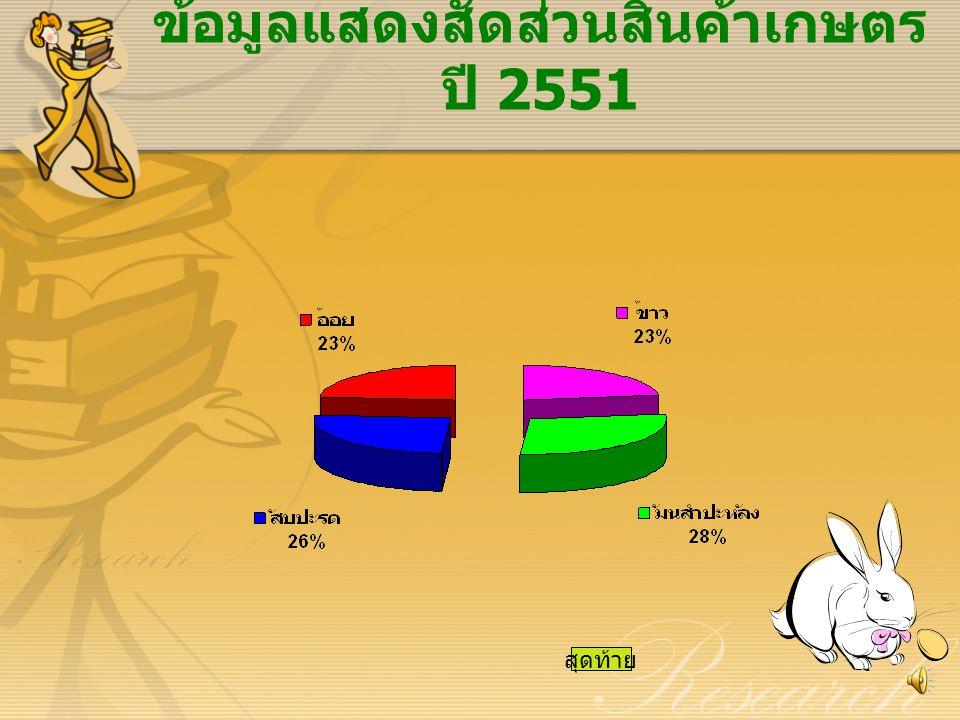 ข้อมูลเปรียบเทียบปริมาณสินค้า เกษตร ประจำปี 2550 - 2551