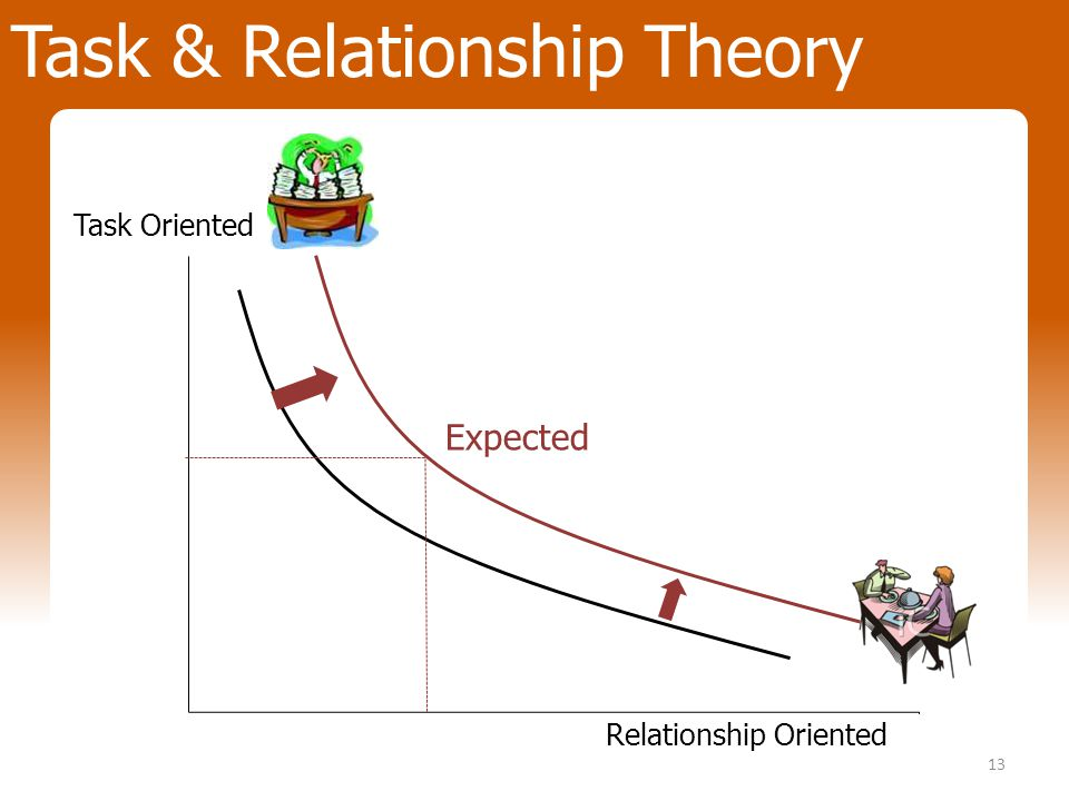13 Expected Task Oriented Relationship Oriented