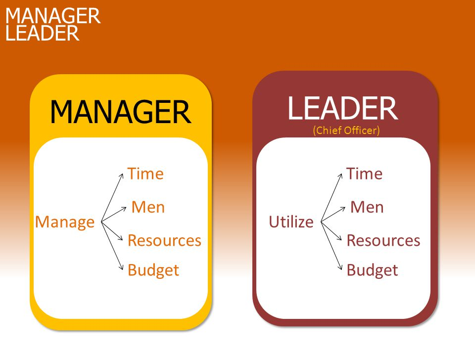 MANAGER LEADER ManageUtilize Time Men Resources Budget Time Men Resources Budget MANAGER LEADER (Chief Officer)