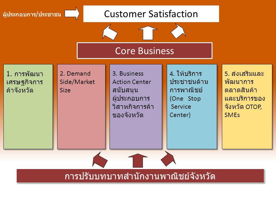 Customer Satisfaction การปรับบทบาทสำนักงานพาณิชย์จังหวัด ผู้ประกอบการ / ประชาชน Core Business 1. การพัฒนา เศรษฐกิจการ ค้าจังหวัด 2. Demand Side/Market