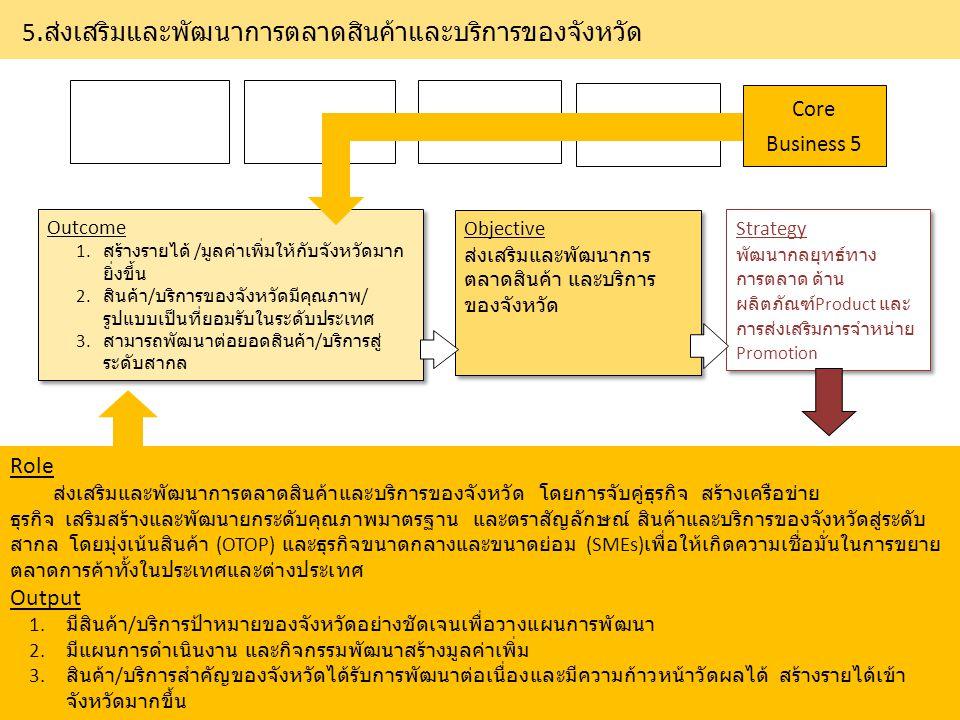 5. ส่งเสริมและพัฒนาการตลาดสินค้าและบริการของจังหวัด Outcome 1. สร้างรายได้ / มูลค่าเพิ่มให้กับจังหวัดมาก ยิ่งขึ้น 2. สินค้า / บริการของจังหวัดมีคุณภาพ