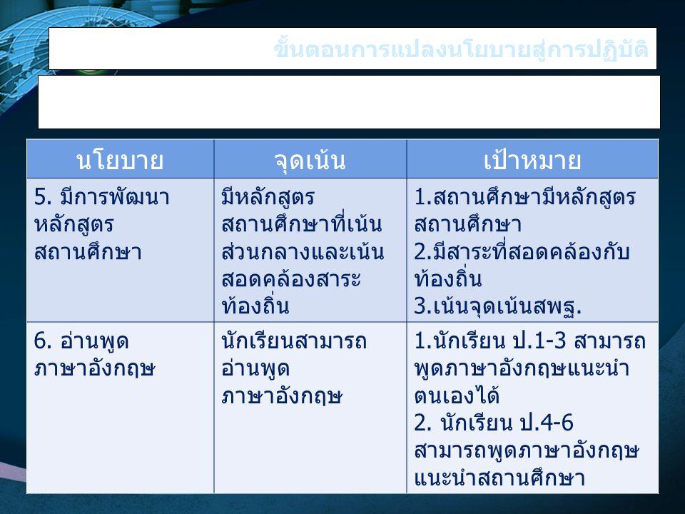 ขั้นตอนการแปลงนโยบายสู่การปฏิบัติ การศึกษานโยบายสู่จุดเน้น www.themegallery.com นโยบายจุดเน้นเป้าหมาย 5. มีการพัฒนา หลักสูตร สถานศึกษา มีหลักสูตร สถาน