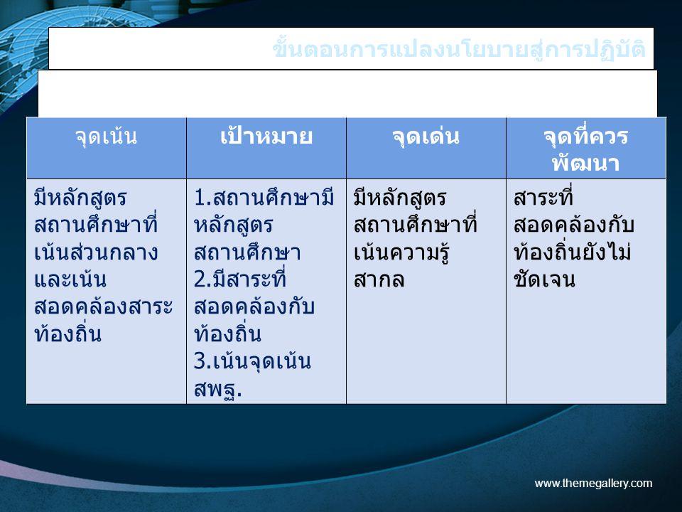 ขั้นตอนการแปลงนโยบายสู่การปฏิบัติ 2. วิเคราะห์จุดเด่น จุดที่ควรพัฒนา ตัวอย่าง www.themegallery.com จุดเน้นเป้าหมายจุดเด่นจุดที่ควร พัฒนา มีหลักสูตร สถ