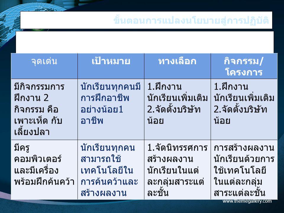 ขั้นตอนการแปลงนโยบายสู่การปฏิบัติ 3. นำมาสร้างแผนทำงาน ตัวอย่าง www.themegallery.com จุดเด่นเป้าหมายทางเลือกกิจกรรม/ โครงการ มีกิจกรรมการ ฝึกงาน 2 กิจ