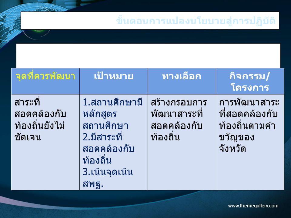 ขั้นตอนการแปลงนโยบายสู่การปฏิบัติ 3. นำมาสร้างแผนทำงาน ตัวอย่าง www.themegallery.com จุดที่ควรพัฒนาเป้าหมายทางเลือกกิจกรรม/ โครงการ สาระที่ สอดคล้องกั