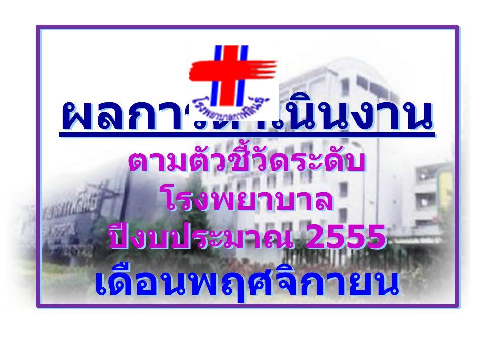 ผลการดำเนินงาน ตามตัวชี้วัดระดับ โรงพยาบาล ปีงบประมาณ 2555 เดือนพฤศจิกายน