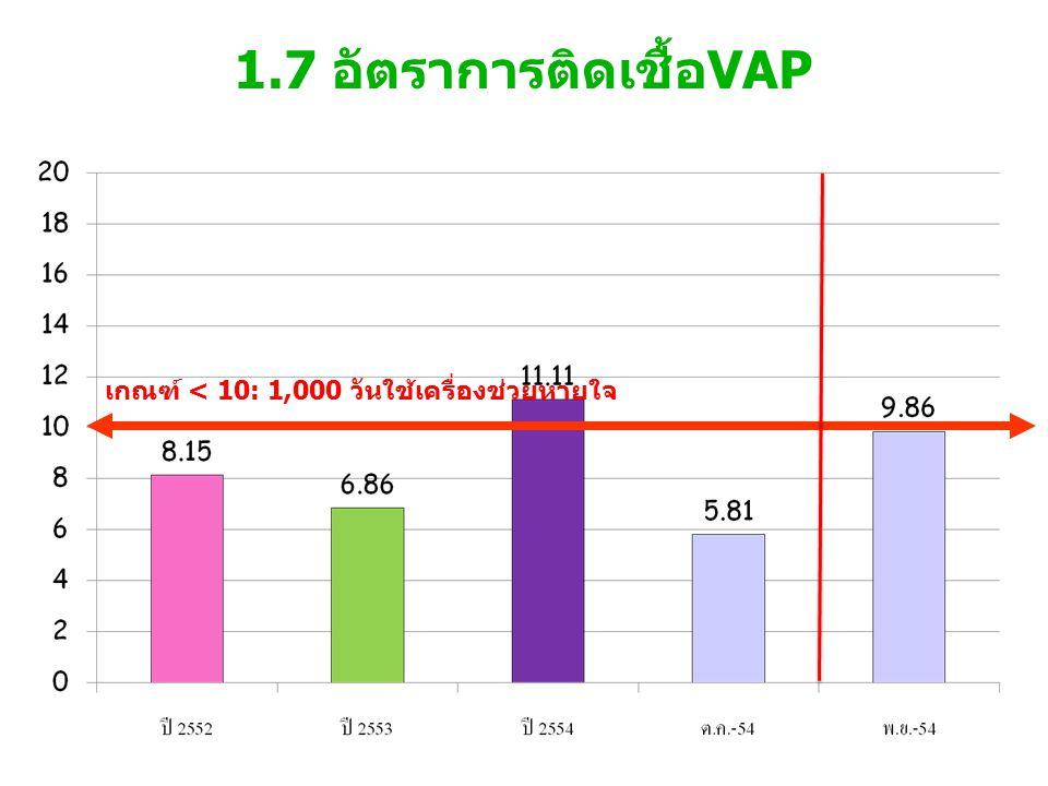 1.7 อัตราการติดเชื้อVAP เกณฑ์ < 10: 1,000 วันใช้เครื่องช่วยหายใจ