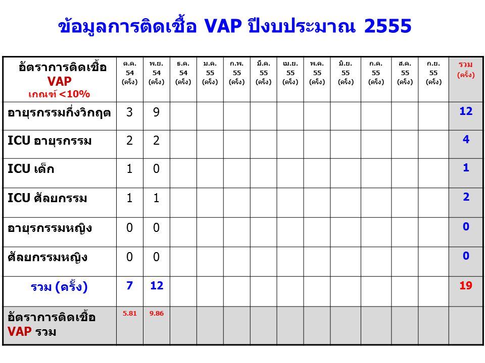 อัตราการติดเชื้อ VAP เกณฑ์ <10% ต.ค.54 (ครั้ง) พ.ย.