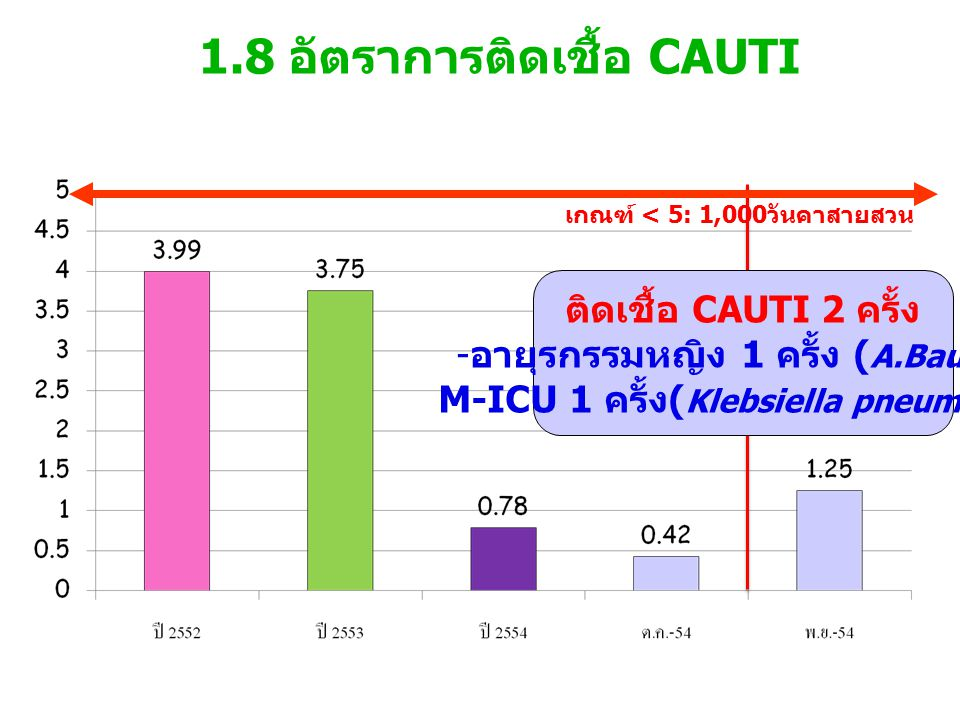 1.8 อัตราการติดเชื้อ CAUTI เกณฑ์ < 5: 1,000วันคาสายสวน ติดเชื้อ CAUTI 2 ครั้ง - อายุรกรรมหญิง 1 ครั้ง ( A.Bauma ) M-ICU 1 ครั้ง ( Klebsiella pneumonia )