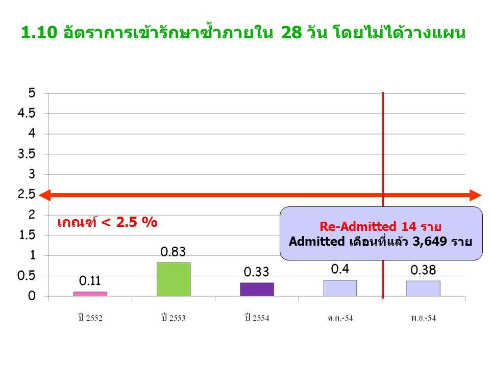 1.10 อัตราการเข้ารักษาซ้ำภายใน 28 วัน โดยไม่ได้วางแผน เกณฑ์ < 2.5 % Re-Admitted 14 ราย Admitted เดือนที่แล้ว 3,649 ราย