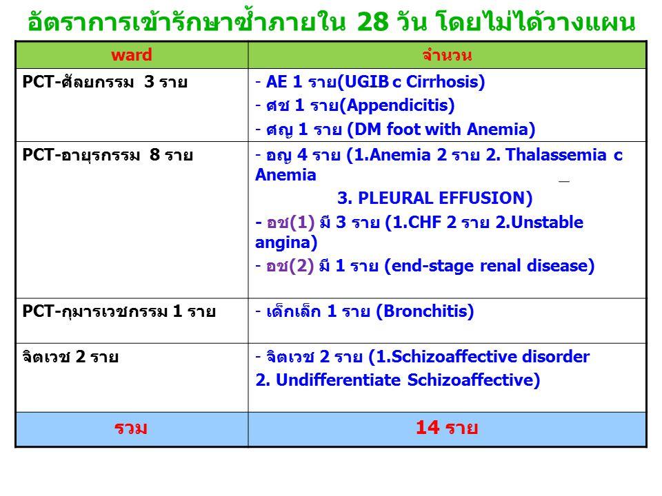 อัตราการเข้ารักษาซ้ำภายใน 28 วัน โดยไม่ได้วางแผน ward จำนวน PCT- ศัลยกรรม 3 ราย - AE 1 ราย (UGIB c Cirrhosis) - ศช 1 ราย (Appendicitis) - ศญ 1 ราย (DM foot with Anemia) PCT- อายุรกรรม 8 ราย - อญ 4 ราย (1.Anemia 2 ราย 2.