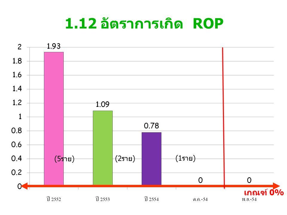 1.12 อัตราการเกิด ROP เกณฑ์ 0% (1 ราย ) (2 ราย ) (5 ราย )