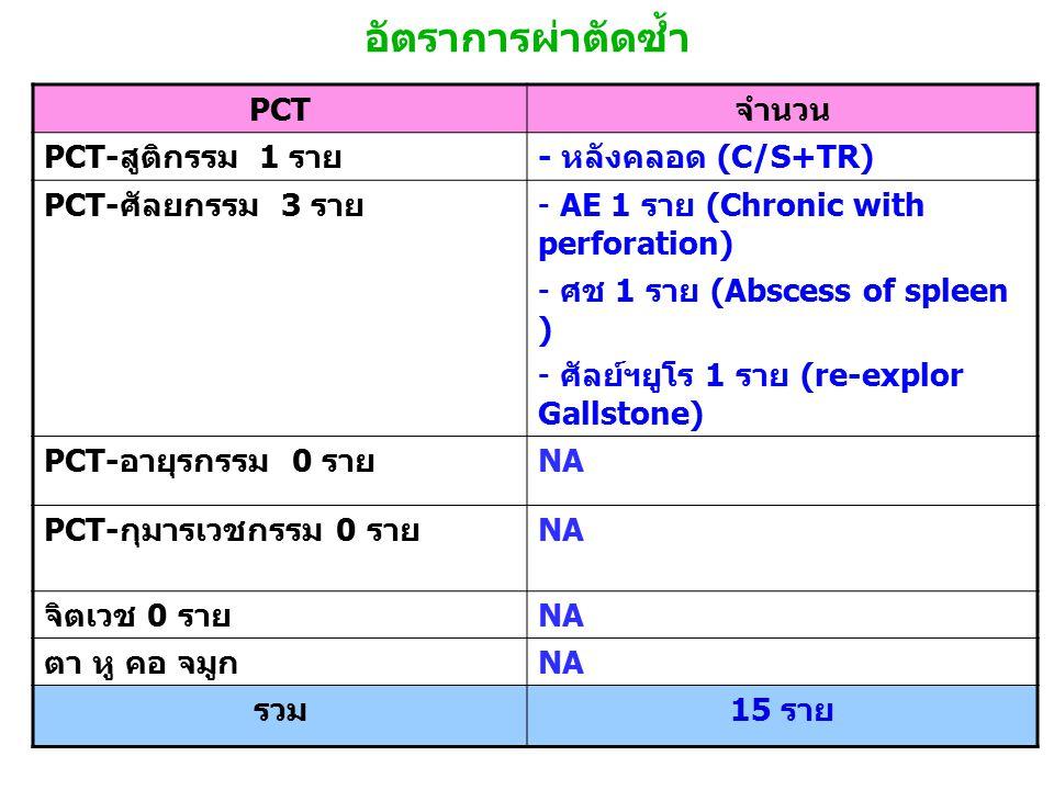 อัตราการผ่าตัดซ้ำ PCT จำนวน PCT- สูติกรรม 1 ราย - หลังคลอด (C/S+TR) PCT- ศัลยกรรม 3 ราย - AE 1 ราย (Chronic with perforation) - ศช 1 ราย (Abscess of spleen ) - ศัลย์ฯยูโร 1 ราย (re-explor Gallstone) PCT- อายุรกรรม 0 ราย NA PCT- กุมารเวชกรรม 0 ราย NA จิตเวช 0 ราย NA ตา หู คอ จมูก NA รวม 15 ราย