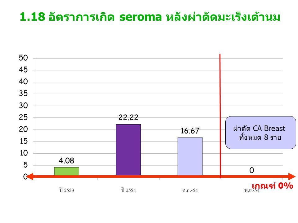 1.18 อัตราการเกิด seroma หลังผ่าตัดมะเร็งเต้านม เกณฑ์ 0% ผ่าตัด CA Breast ทั้งหมด 8 ราย