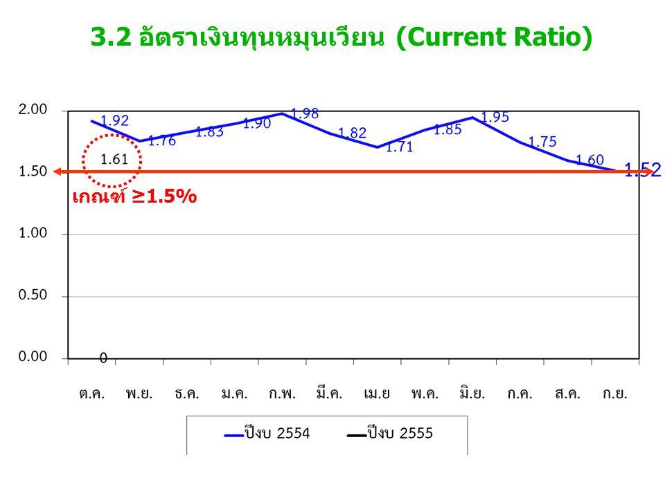 3.2 อัตราเงินทุนหมุนเวียน (Current Ratio) เกณฑ์ ≥1.5%