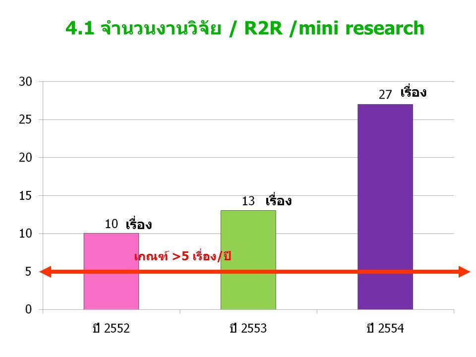 4.1 จำนวนงานวิจัย / R2R /mini research เกณฑ์ >5 เรื่อง/ปี เรื่อง