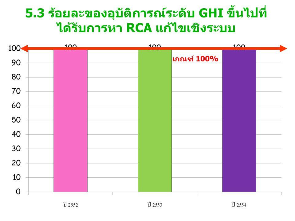 5.3 ร้อยละของอุบัติการณ์ระดับ GHI ขึ้นไปที่ ได้รับการหา RCA แก้ไขเชิงระบบ เกณฑ์ 100%