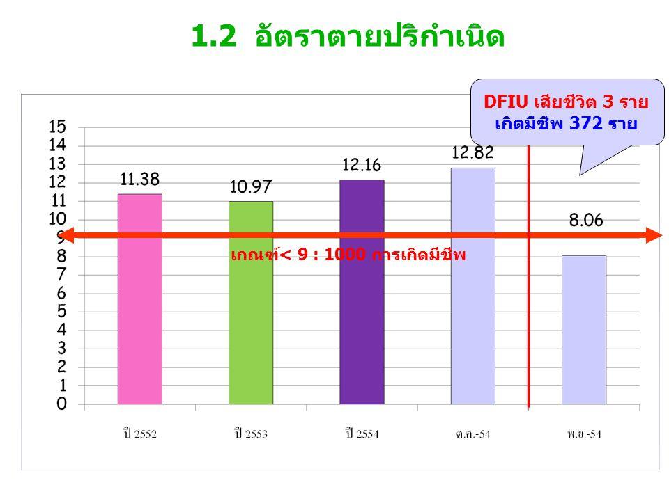 1.2 อัตราตายปริกำเนิด เกณฑ์< 9 : 1000 การเกิดมีชีพ DFIU เสียชีวิต 3 ราย เกิดมีชีพ 372 ราย