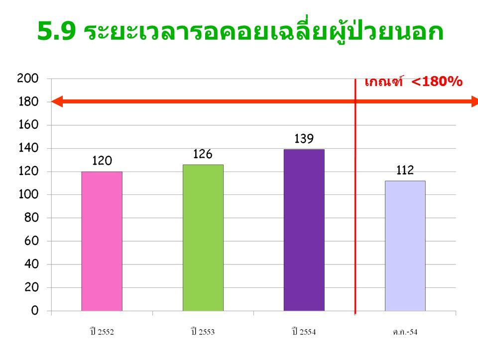5.9 ระยะเวลารอคอยเฉลี่ยผู้ป่วยนอก เกณฑ์ <180%
