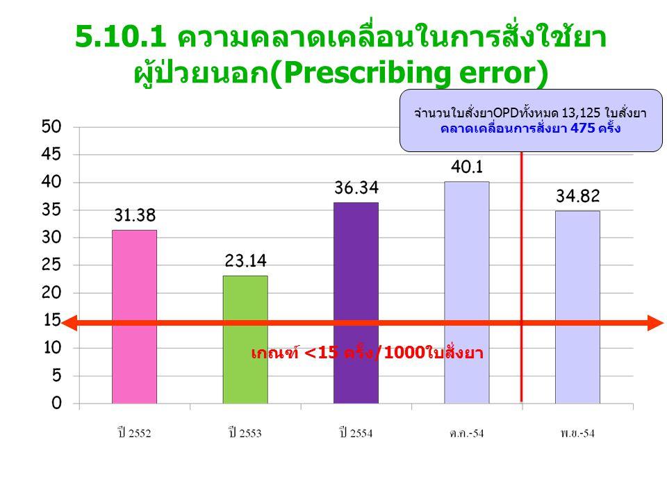 5.10.1 ความคลาดเคลื่อนในการสั่งใช้ยา ผู้ป่วยนอก(Prescribing error) เกณฑ์ <15 ครั้ง/1000ใบสั่งยา จำนวนใบสั่งยาOPDทั้งหมด 13,125 ใบสั่งยา คลาดเคลื่อนการสั่งยา 475 ครั้ง