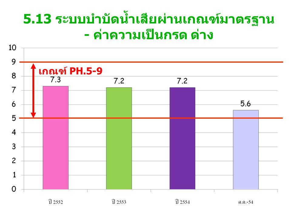 5.13 ระบบบำบัดน้ำเสียผ่านเกณฑ์มาตรฐาน - ค่าความเป็นกรด ด่าง เกณฑ์ PH.5-9