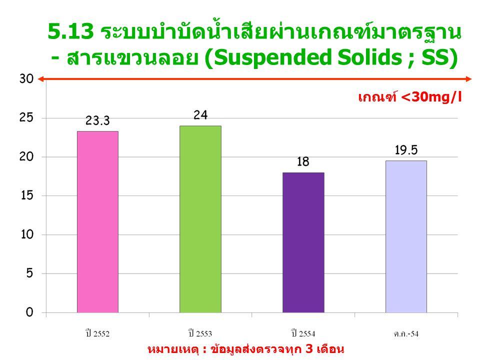 5.13 ระบบบำบัดน้ำเสียผ่านเกณฑ์มาตรฐาน - สารแขวนลอย (Suspended Solids ; SS) เกณฑ์ <30mg/l หมายเหตุ : ข้อมูลส่งตรวจทุก 3 เดือน