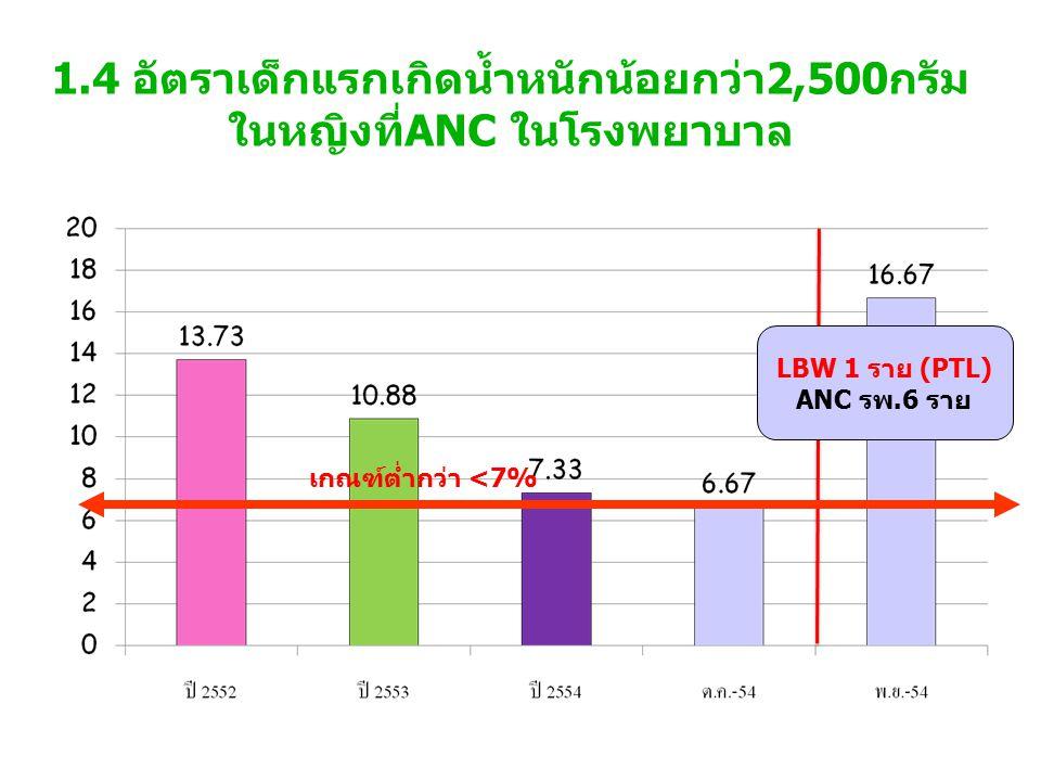 1.4 อัตราเด็กแรกเกิดน้ำหนักน้อยกว่า2,500กรัม ในหญิงที่ANC ในโรงพยาบาล เกณฑ์ต่ำกว่า <7% LBW 1 ราย (PTL) ANC รพ.6 ราย