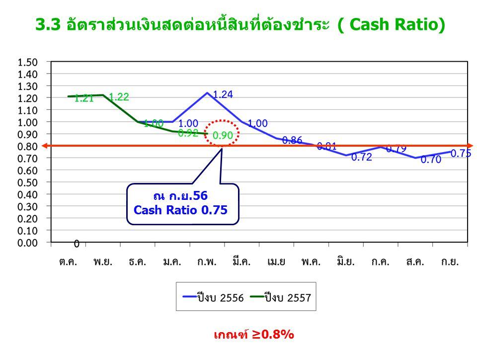3.3 อัตราส่วนเงินสดต่อหนี้สินที่ต้องชำระ ( Cash Ratio) เกณฑ์ ≥0.8% ณ ก.ย.56 Cash Ratio 0.75