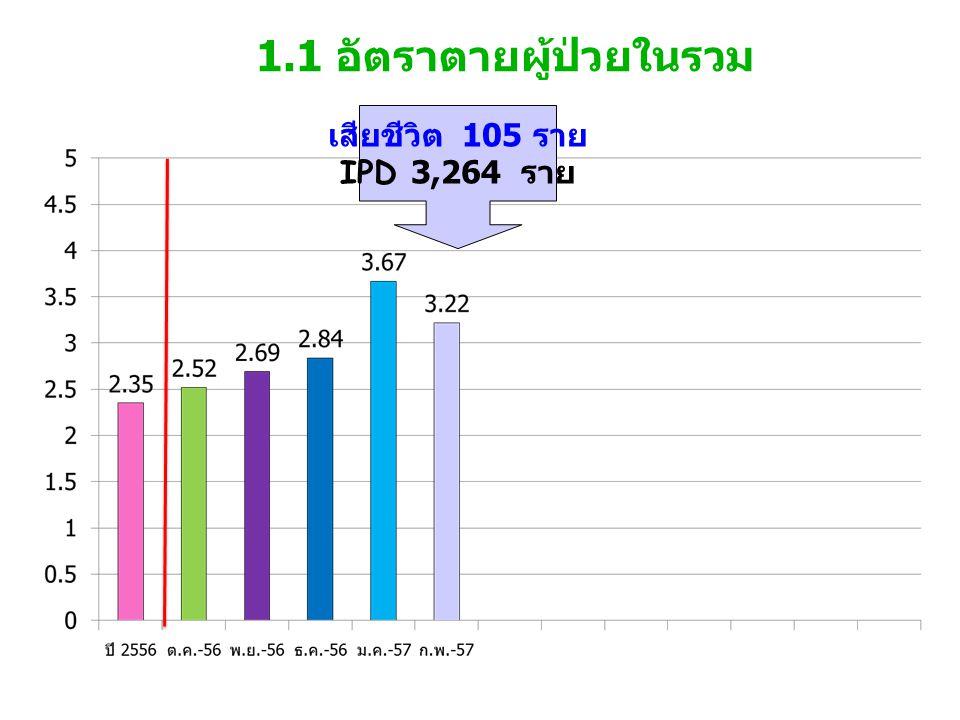 1.1 อัตราตายผู้ป่วยในรวม เสียชีวิต 105 ราย IPD 3,264 ราย