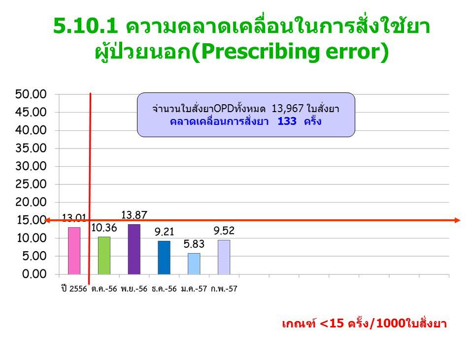 5.10.1 ความคลาดเคลื่อนในการสั่งใช้ยา ผู้ป่วยนอก(Prescribing error) เกณฑ์ <15 ครั้ง/1000ใบสั่งยา จำนวนใบสั่งยาOPDทั้งหมด 13,967 ใบสั่งยา คลาดเคลื่อนการสั่งยา 133 ครั้ง