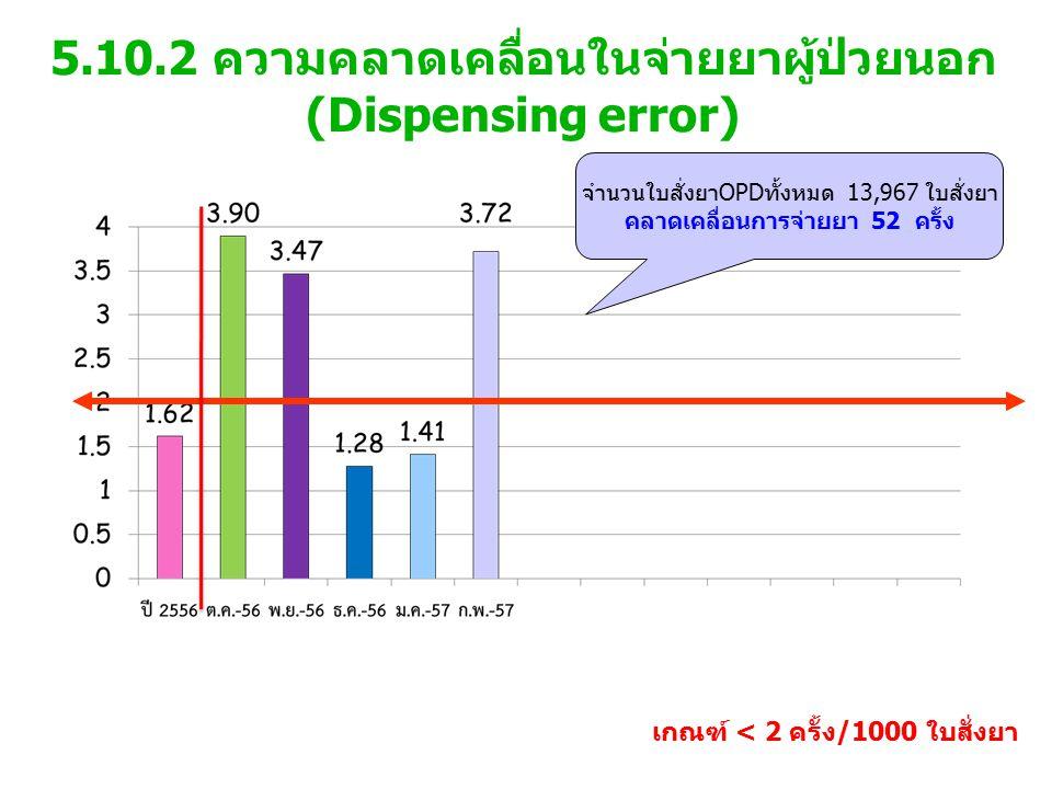 5.10.2 ความคลาดเคลื่อนในจ่ายยาผู้ป่วยนอก (Dispensing error) เกณฑ์ < 2 ครั้ง/1000 ใบสั่งยา จำนวนใบสั่งยาOPDทั้งหมด 13,967 ใบสั่งยา คลาดเคลื่อนการจ่ายยา 52 ครั้ง