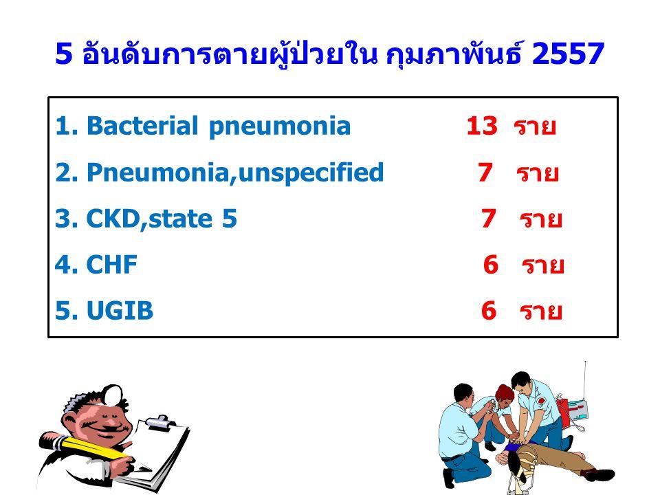 5 อันดับการตายผู้ป่วยใน กุมภาพันธ์ 2557 1. Bacterial pneumonia 13 ราย 2.