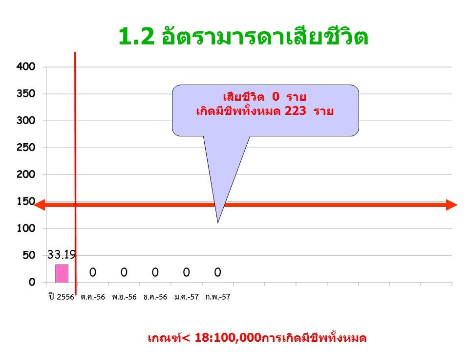 1.2 อัตรามารดาเสียชีวิต เกณฑ์< 18:100,000การเกิดมีชีพทั้งหมด เสียชีวิต 0 ราย เกิดมีชีพทั้งหมด 223 ราย