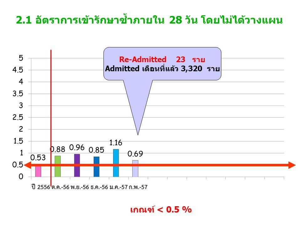 2.1 อัตราการเข้ารักษาซ้ำภายใน 28 วัน โดยไม่ได้วางแผน เกณฑ์ < 0.5 % Re-Admitted 23 ราย Admitted เดือนที่แล้ว 3,320 ราย