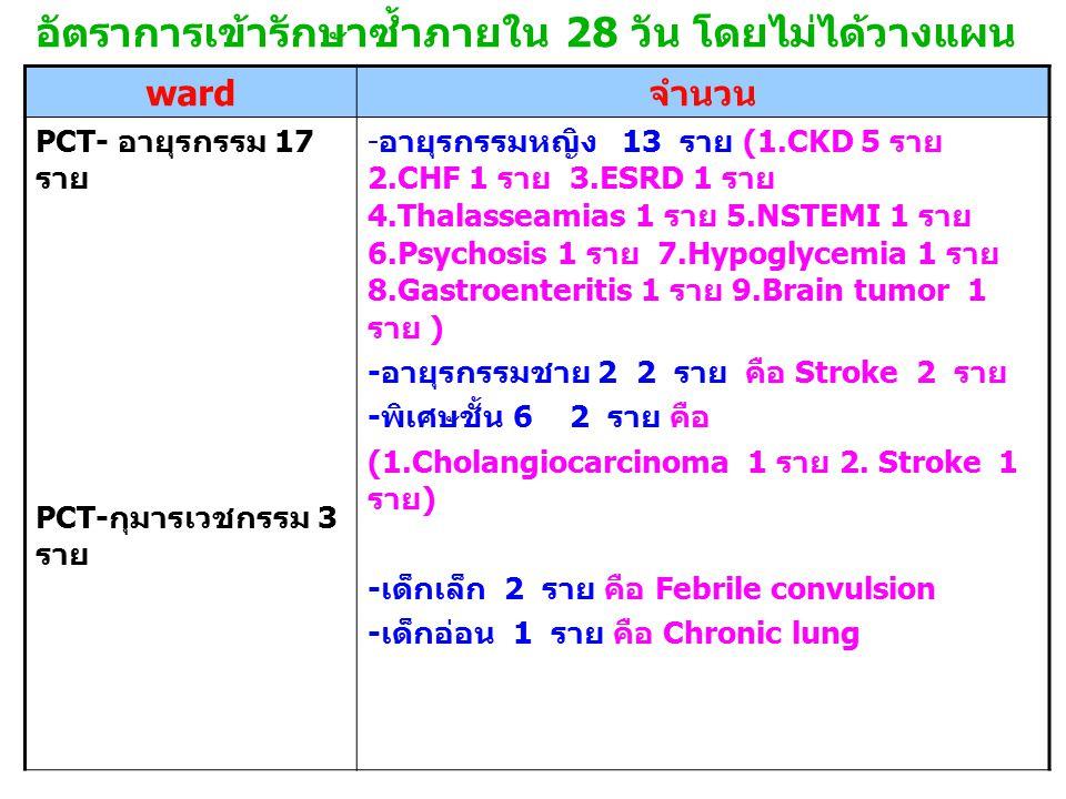 อัตราการเข้ารักษาซ้ำภายใน 28 วัน โดยไม่ได้วางแผน ward จำนวน PCT- อายุรกรรม 17 ราย PCT- กุมารเวชกรรม 3 ราย - อายุรกรรมหญิง 13 ราย (1.CKD 5 ราย 2.CHF 1 ราย 3.ESRD 1 ราย 4.Thalasseamias 1 ราย 5.NSTEMI 1 ราย 6.Psychosis 1 ราย 7.Hypoglycemia 1 ราย 8.Gastroenteritis 1 ราย 9.Brain tumor 1 ราย ) - อายุรกรรมชาย 2 2 ราย คือ Stroke 2 ราย - พิเศษชั้น 6 2 ราย คือ (1.Cholangiocarcinoma 1 ราย 2.